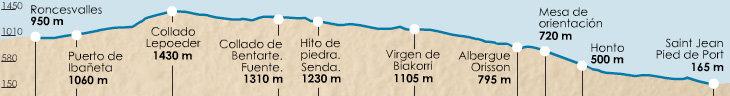 perfil-etapa-1-frances